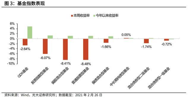 假后超2000只股票基金下滑超10%最近明星基金主管们再一