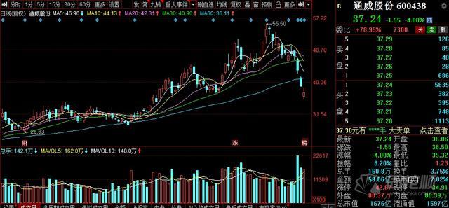 通威股份股票,惨!3日市值蒸发400亿 连续杀跌的通威股份还能再涨回来吗?