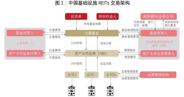 信托投资基金,公募REITs,箭在弦上:一文详解REITs历史、现状和市场前景