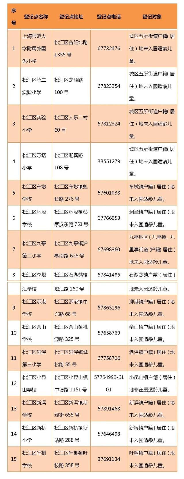 松江教育考试,2021年松江区受理非本市学籍五年级、幼儿园毕业的适龄儿童信息登记指定点一览表