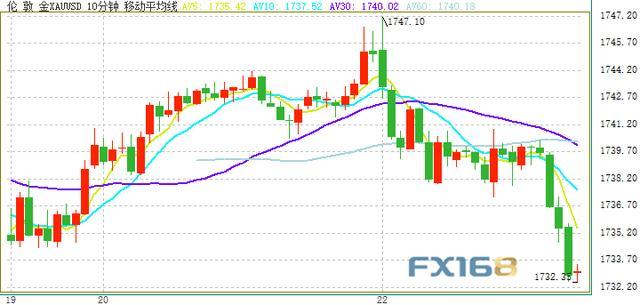 富拓外汇:金价刚刚短线急跌、逼近173