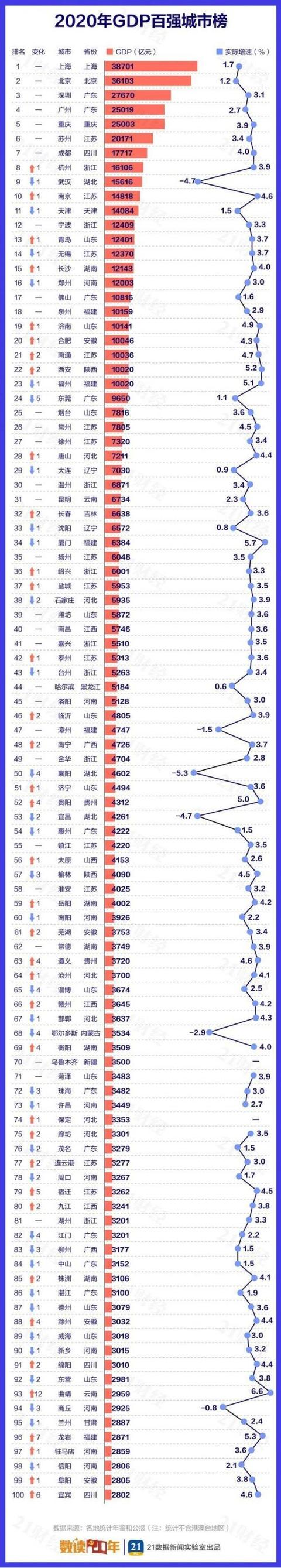 2020年全国城市GDP百强企业榜
