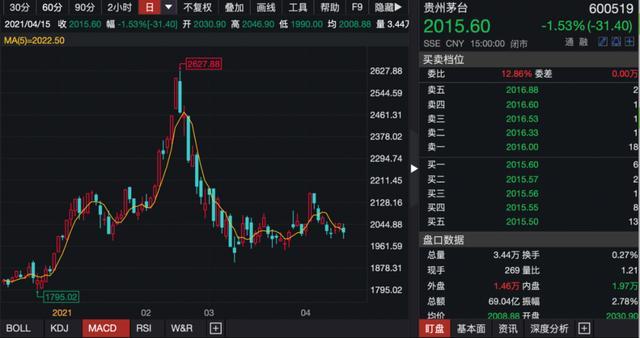 世界最大我国股票型基金3月对贵州茅台集团坐观成败