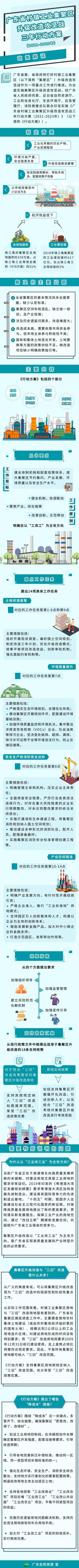激励龙头企业公司建成投产工业生产商务大厦和高工业园厂房