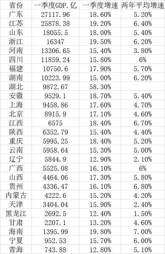 广东一季度GDP超2