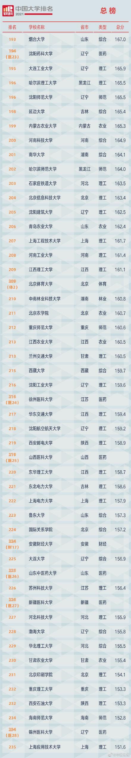 2021软科中国大学排名发布 全球新闻风头榜 第6张