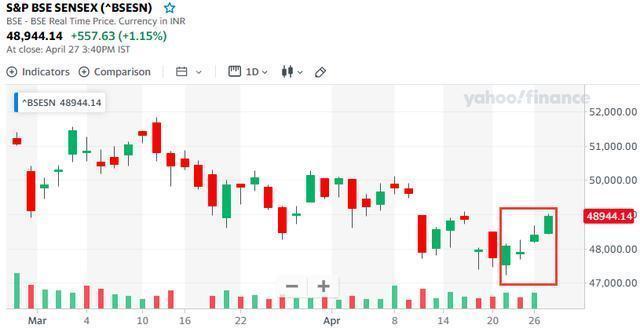看中接种疫苗市场前景 股票市场持续四天增涨