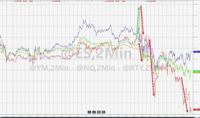 股票行情,美股跌落两周高位 中概逆市大涨 玉米重挫 离岸人民币冲高回落