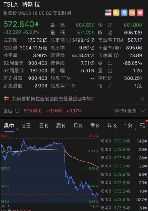 特斯拉股票,发生了什么?特斯拉突然暴跌,拜登加税又有大消息?