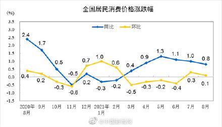 8月CPI同比上涨0.8%