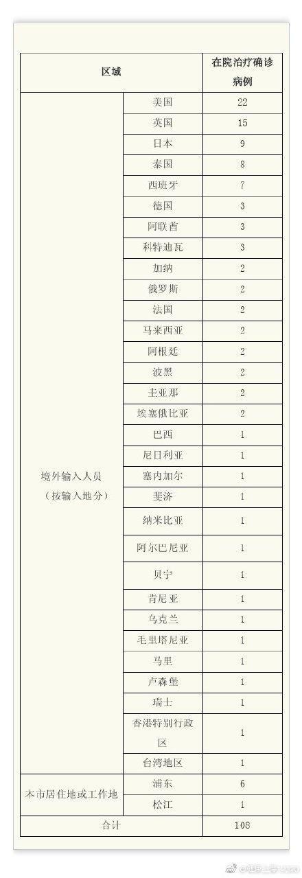 上海昨日无新增本土新冠肺炎确诊病例,新增境外输入3例,治愈出院9例 全球新闻风头榜 第1张