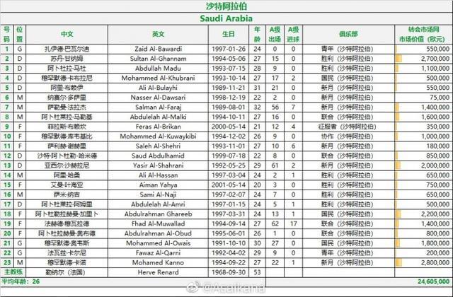 沙特战国足23人名单:谢赫里在列 全球新闻风头榜 第1张