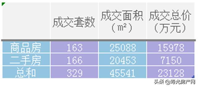 房产网,寿光周成交数量持续上涨!3月份第三周共成交329套