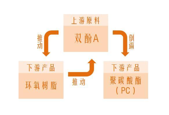 中国塑料城PC价格行情动态性小结现阶段环氧树脂胶与双酚A中