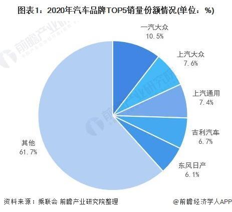 汽车营销,2021年中国汽车行业市场竞争格局及发展前景分析
