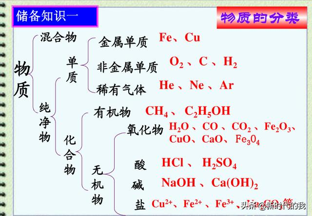 中考化学中重要的八个储备知识点