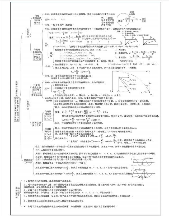 高中物理5张思维导图,涵盖全部知识点,易错点超全总结