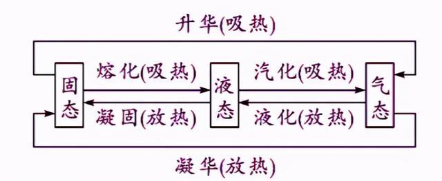 初中物理中考考点梳理 专题四 物态变化