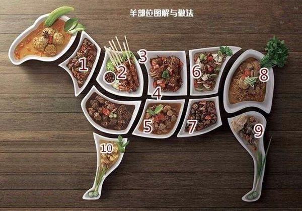 羊肉简介,羊肉老板不会说的秘密:买羊肉专挑这3块肉,不是同行就是大厨
