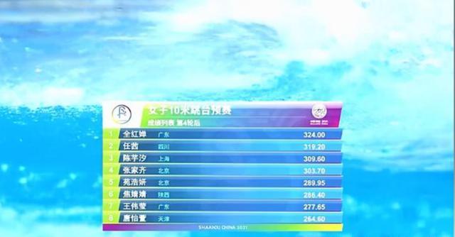 全红婵又夺第一,十米跳台出现满分成绩,场下一片欢呼:太强了 全球新闻风头榜 第3张