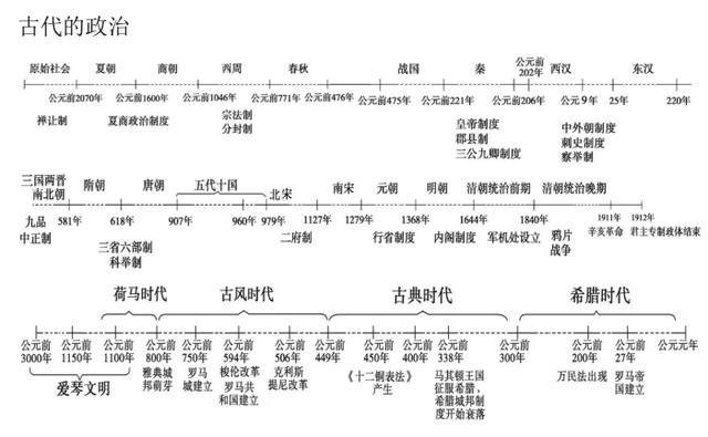 高中历史知识框架结构图,太全面了!高考生记得留一份
