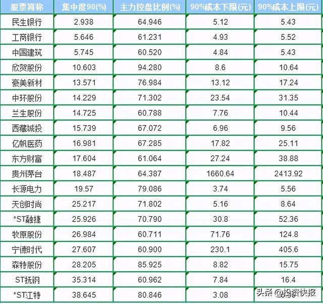 """股票投资公司,这19家公司""""筹码集中+主力控盘"""",股价或迎来质变(附名单)"""