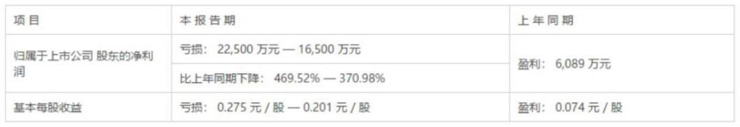 沈阳化工股票,半年预亏2亿,连拉9个涨停,游资豪赌沈阳化工