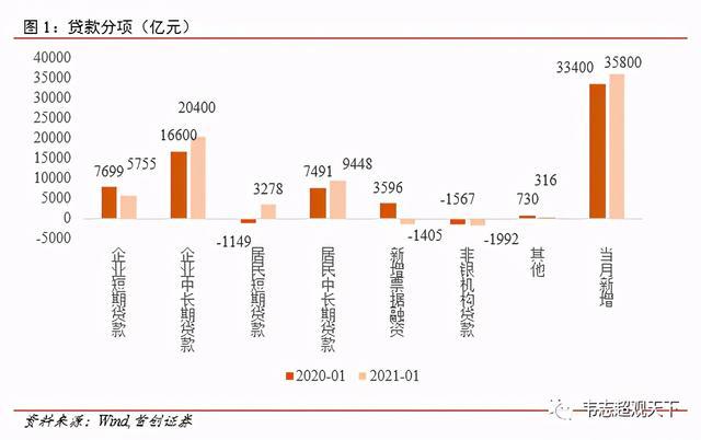 1月增加社会融资规模5