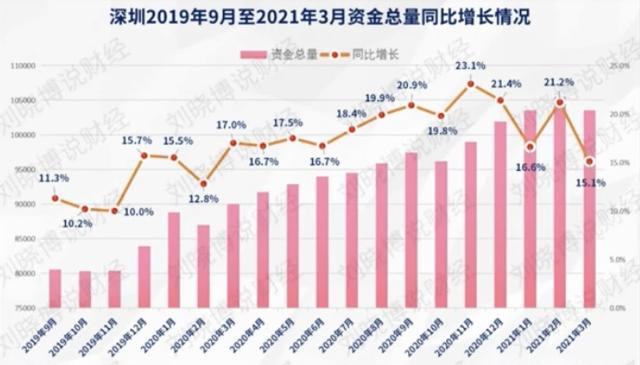 2020年深圳中小学生录取人数比2019年同比减少了215万