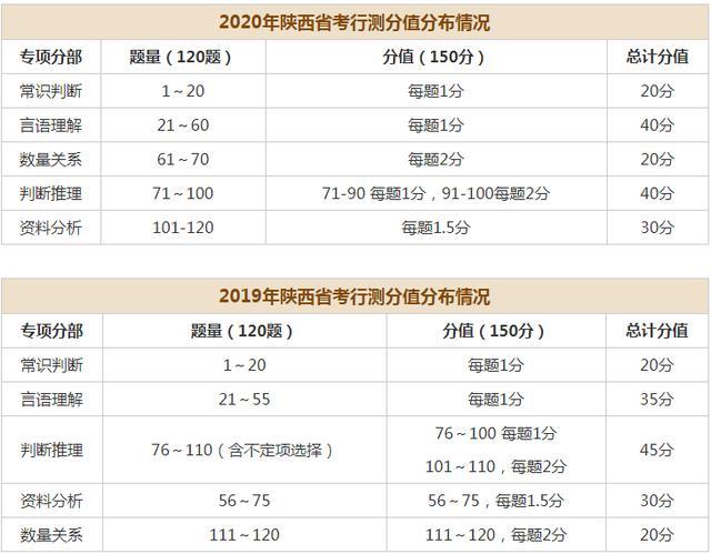 陕西公务员成绩查询,2017-2020年陕西省考笔试行测试题分值分布