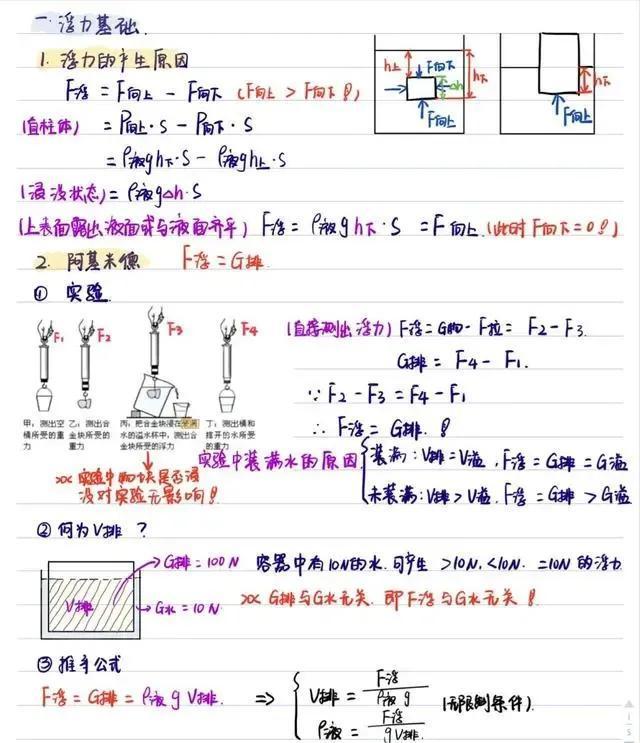 中考物理:学霸手写《浮力》笔记,难怪能拿满分