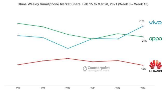 vivo S9成功登上中国智能机销售市场排名榜