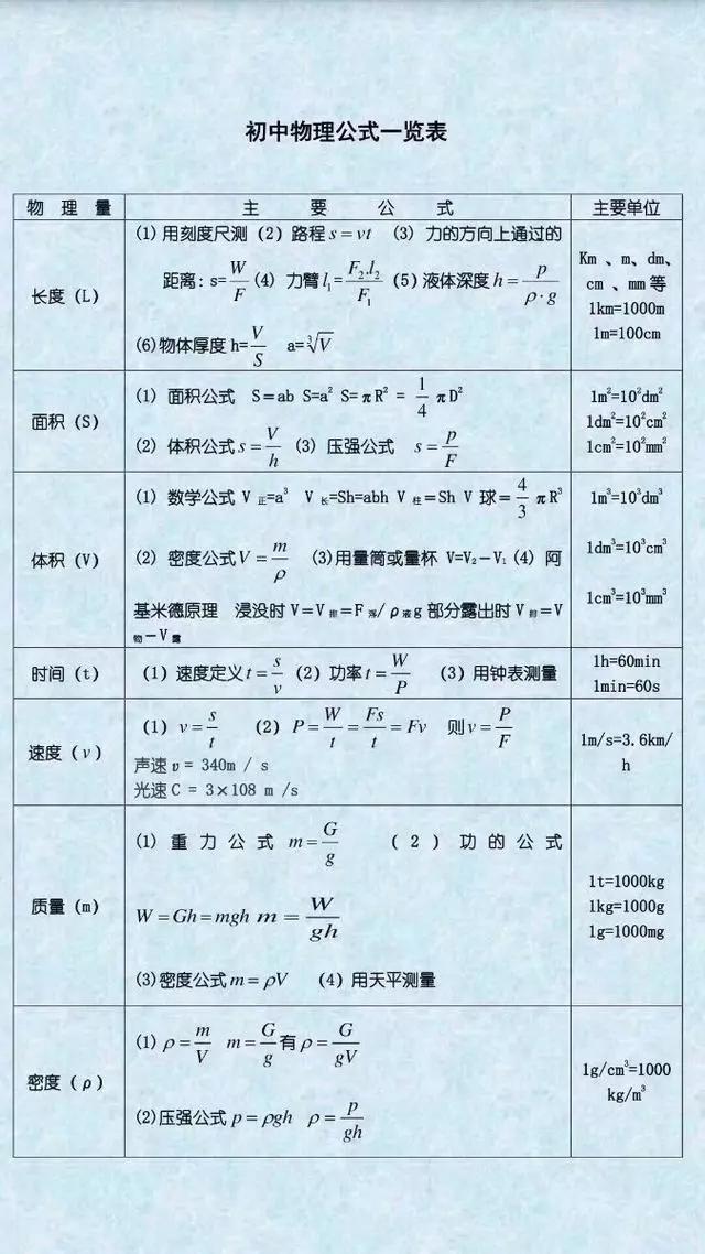初中物理:常考物理公式+思维导图大全