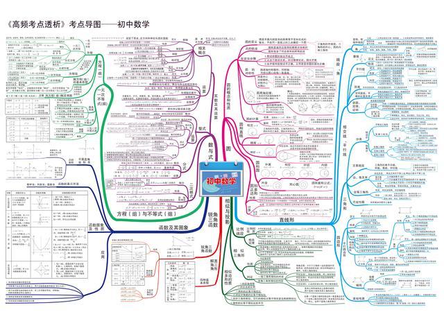 初中数学思维导图(清晰版+详细解说-建议收藏)