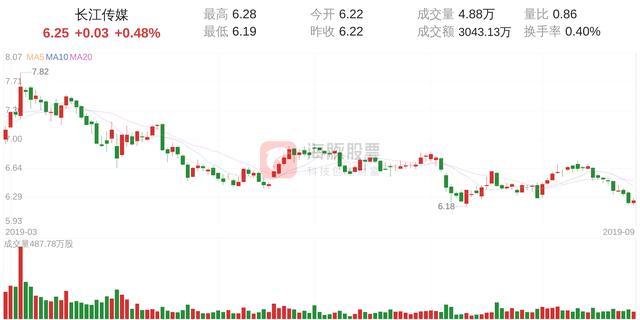 长江传媒(600757)9月27日走势分析