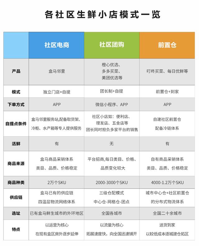 盒马侯毅:不和社区团购的玩家竞争,让它们三年又何妨?