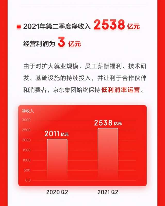 """京东2021年二季度""""3亿蛋糕""""的背后,天际汽车贡献了多少?"""