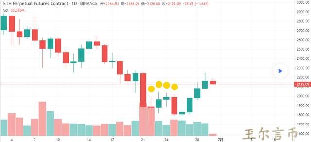 玊尔言币:6.30BTC ETH行情分析,矿机按斤卖,当下究竟如何度过?