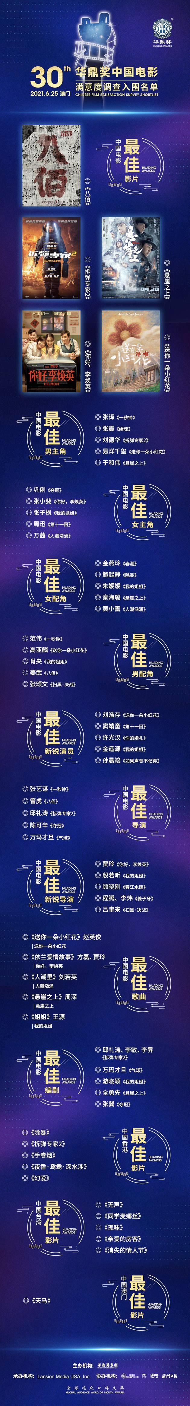 第30届华鼎奖提名揭晓 中国电影满意度调查提名名单公布
