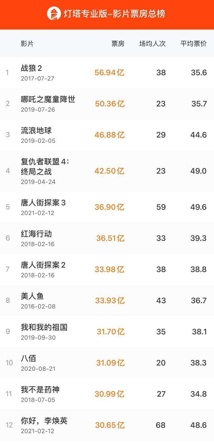唐探3进入中国影史票房前五 票房超越《药神》