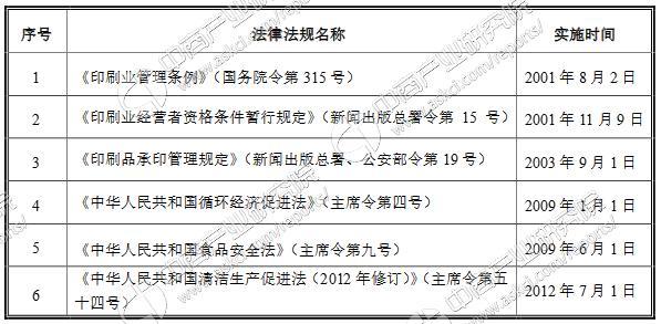 印刷走业产业链/政策/企业分析:中国为亚洲最大国家级包装印刷市场