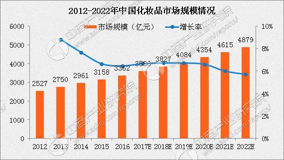 中国化妆品走业产业链及主要企业分析