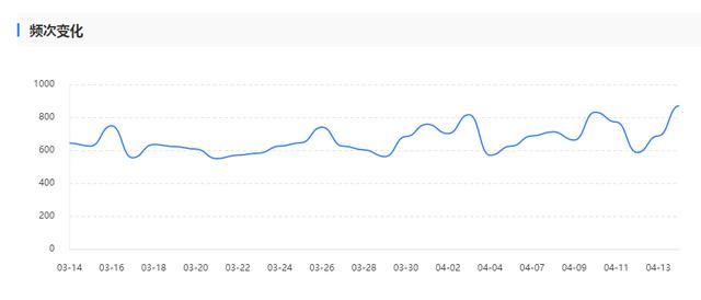 「干货分享」怎么操作可以提升网站被收录的速度?