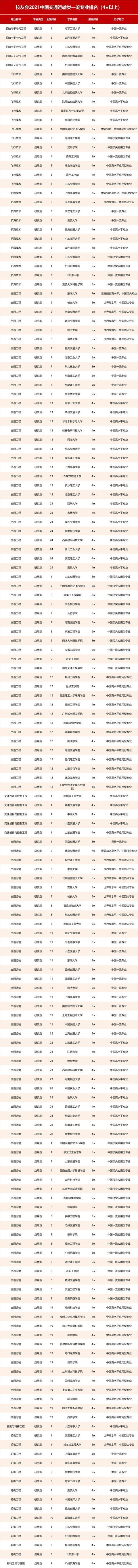 2021校友会中国交通类大学排名及专科排名,北京交通大学第一