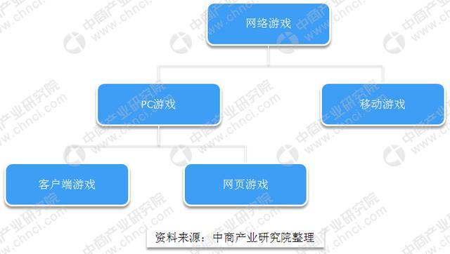 中国网络游玩分类及产业链分析