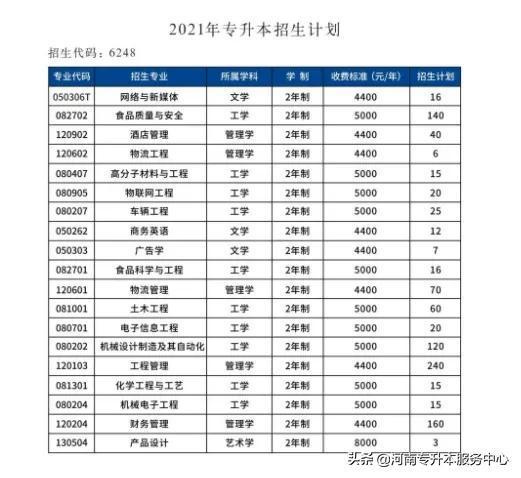 2021年郑州工程技术学院专升本招生计划