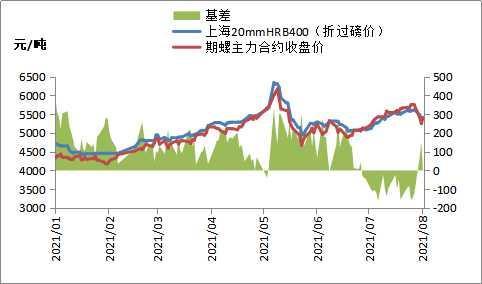 期钢强势上涨,钢价部分反弹