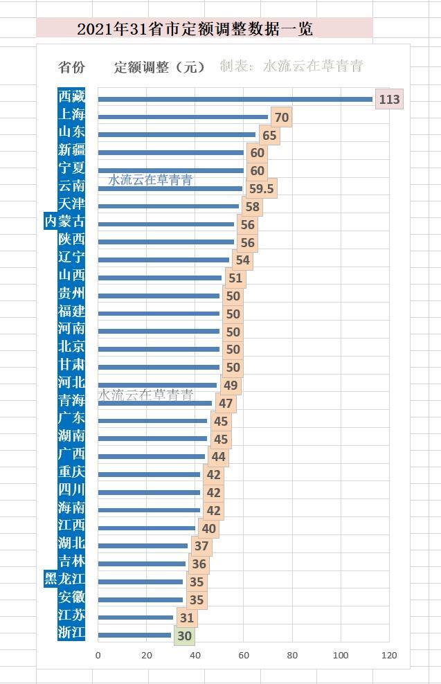 2021年全国31省市养老金已通盘上调,周详盘点来啦,提出珍藏