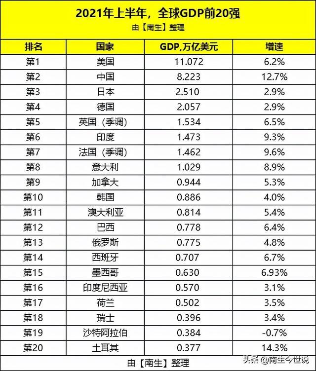 上半年,瑞士GDP升至全球第18,澳大利亚升至第11,俄罗斯下滑了