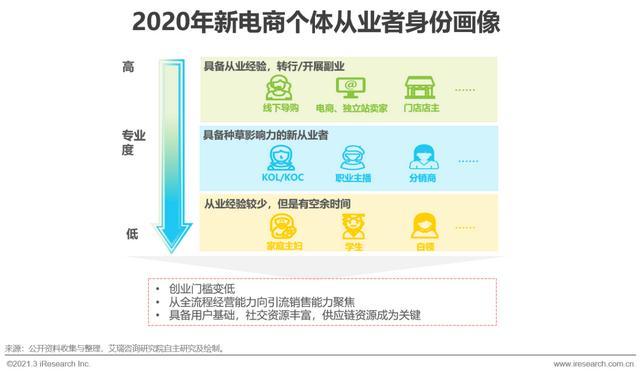 2021年中国新跨境出口B2B电商走业研讨知照照顾